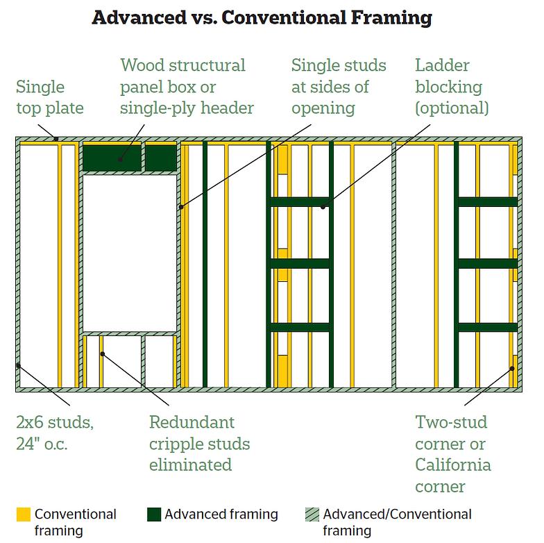 B-Squared Construction - Advanced Framing