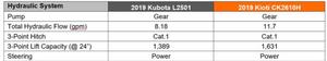 kioti vs kubota hydraulic system