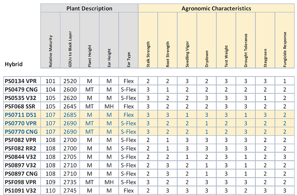 Corn Hyubrid Characteristics 2021.PNG