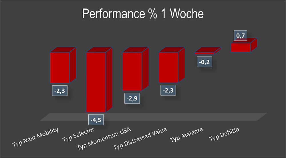 Update KW 12/ 2021 | Aktuelle Performance-Daten zu den ...