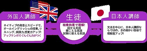 英会話教室 オキドキイングリッシュ あいの里 札幌