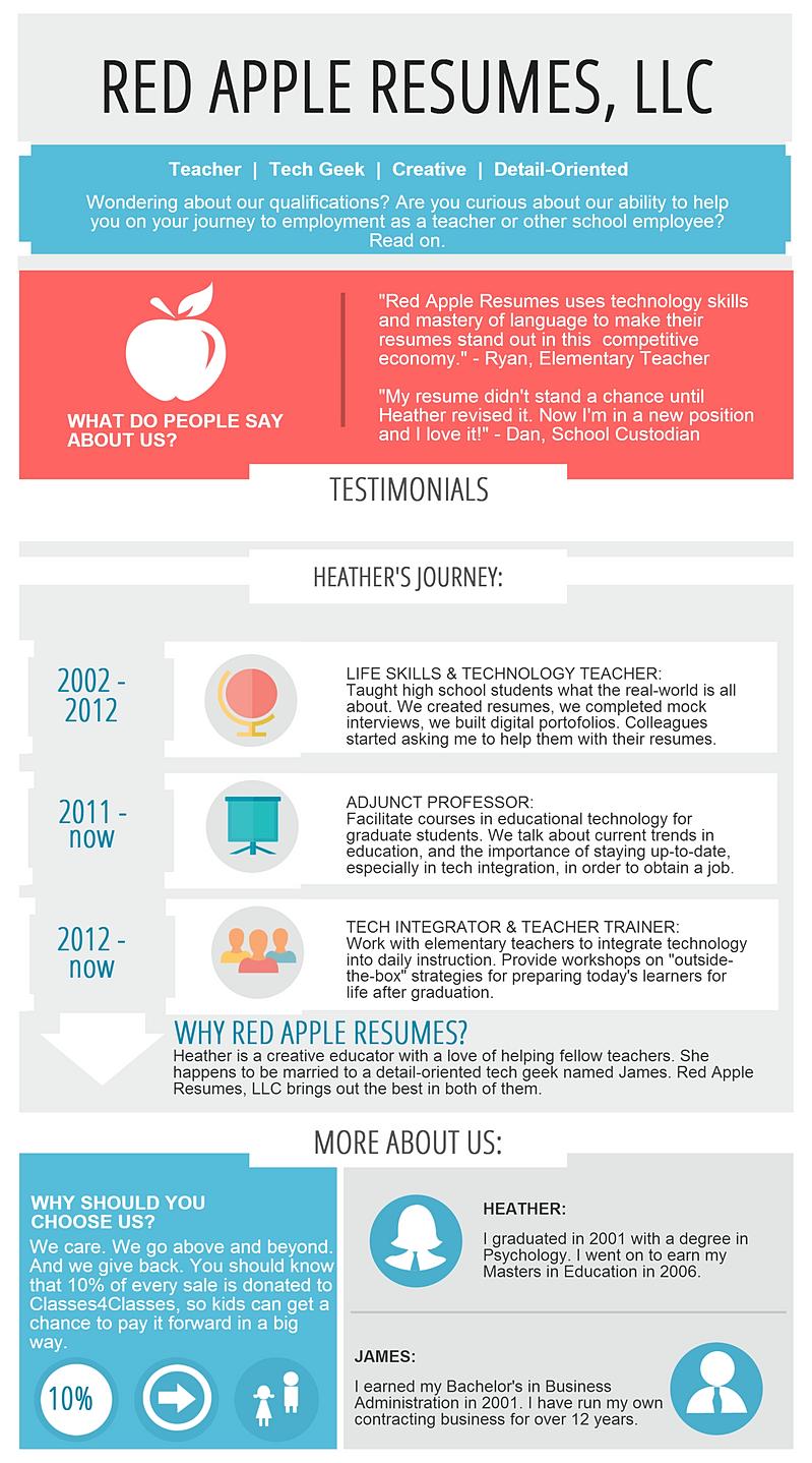 Creative Resume Templates Amp Custom Resume Service For