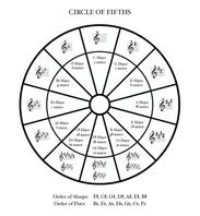 Custom-made Circle of Fifths chart