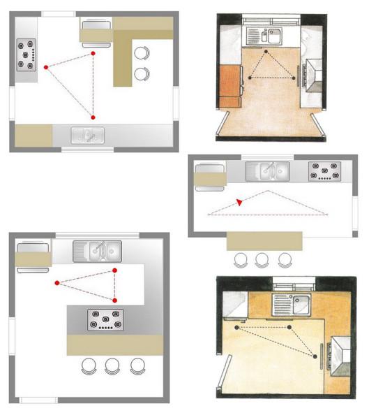 Regra do triãngulo para cozinhas ergonômicas