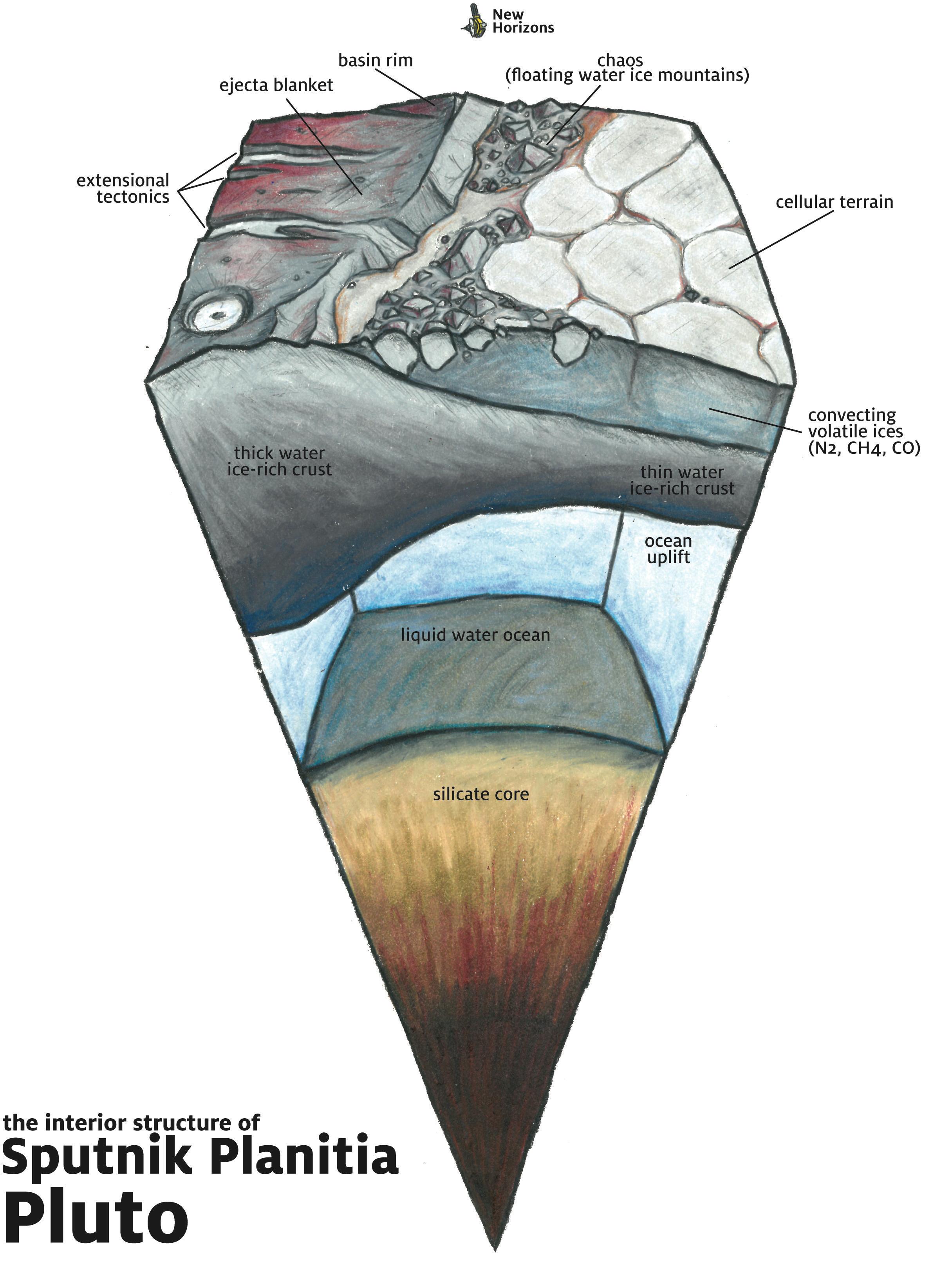 The Interior Structure of Pluto