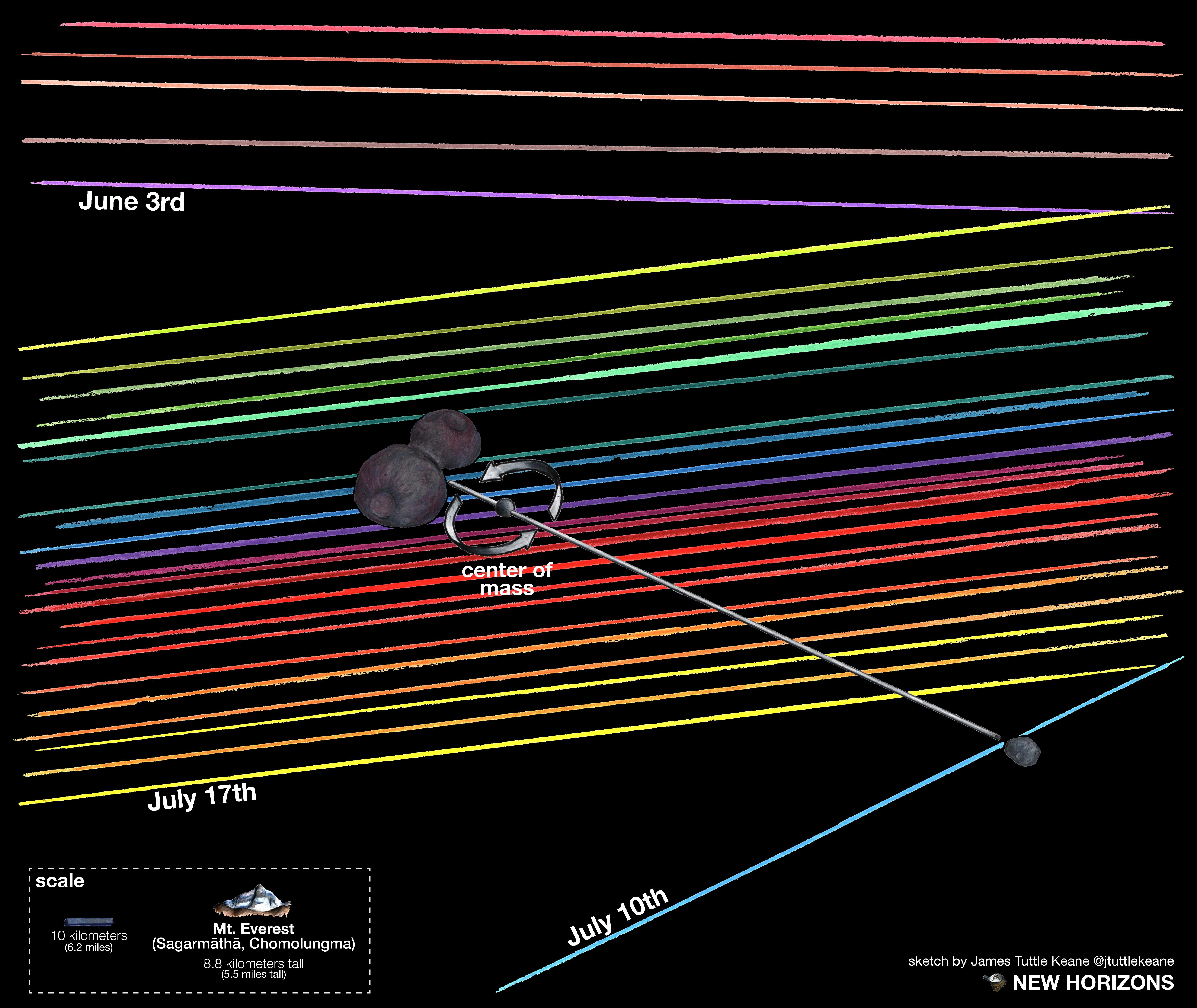 MU69 Occultation Interpretation