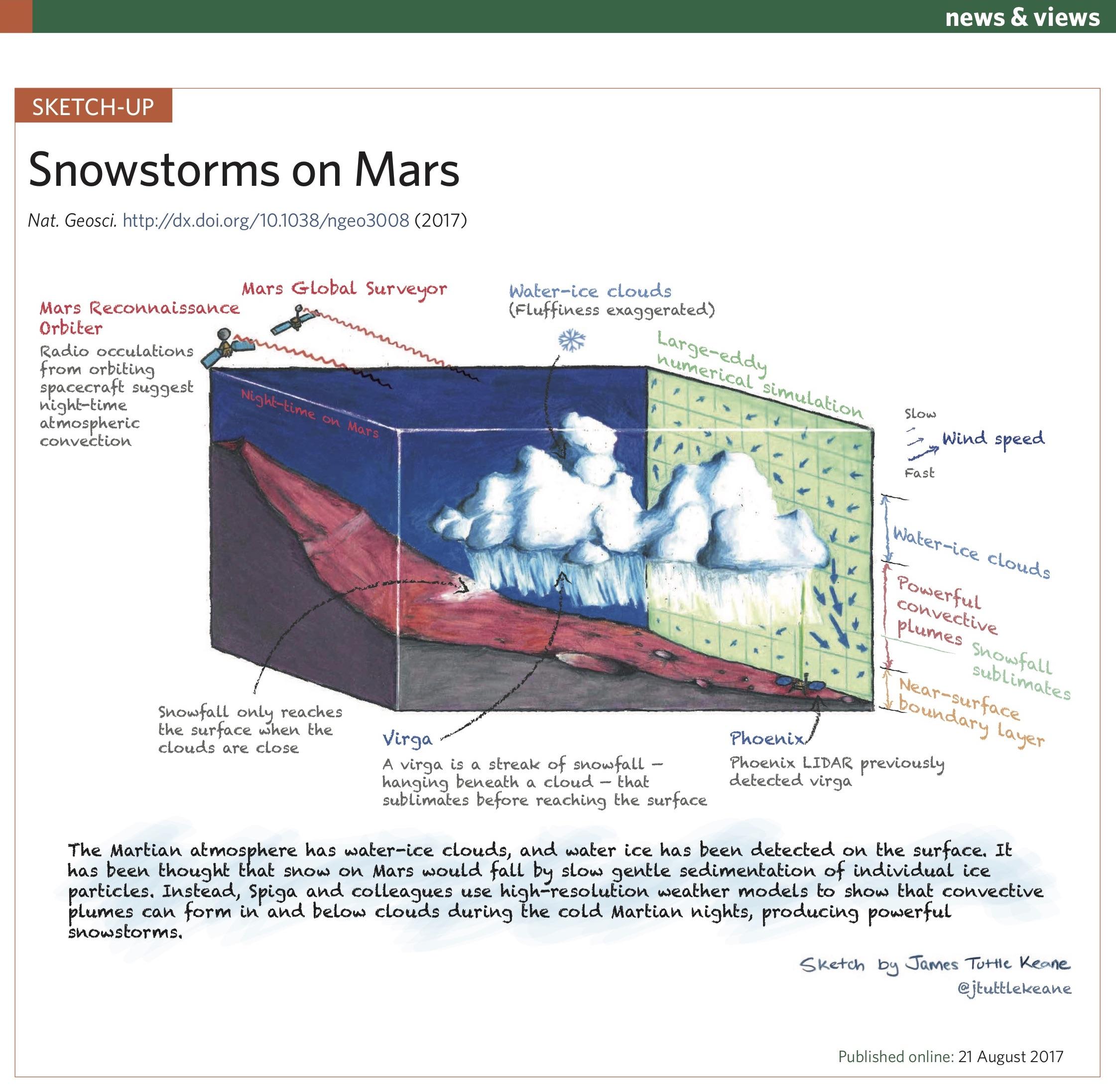 Snowstorms on Mars
