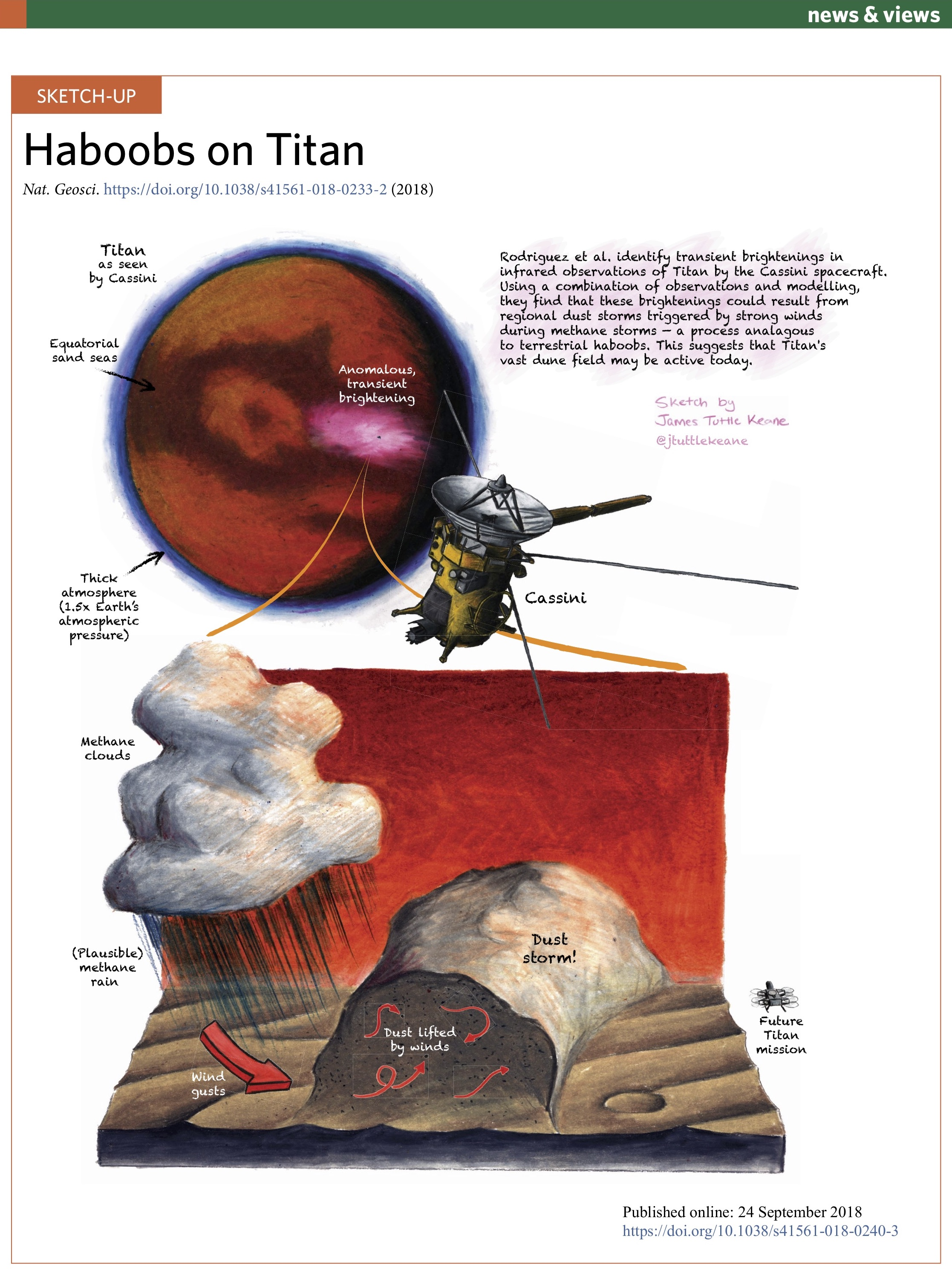 Haboobs on Titan