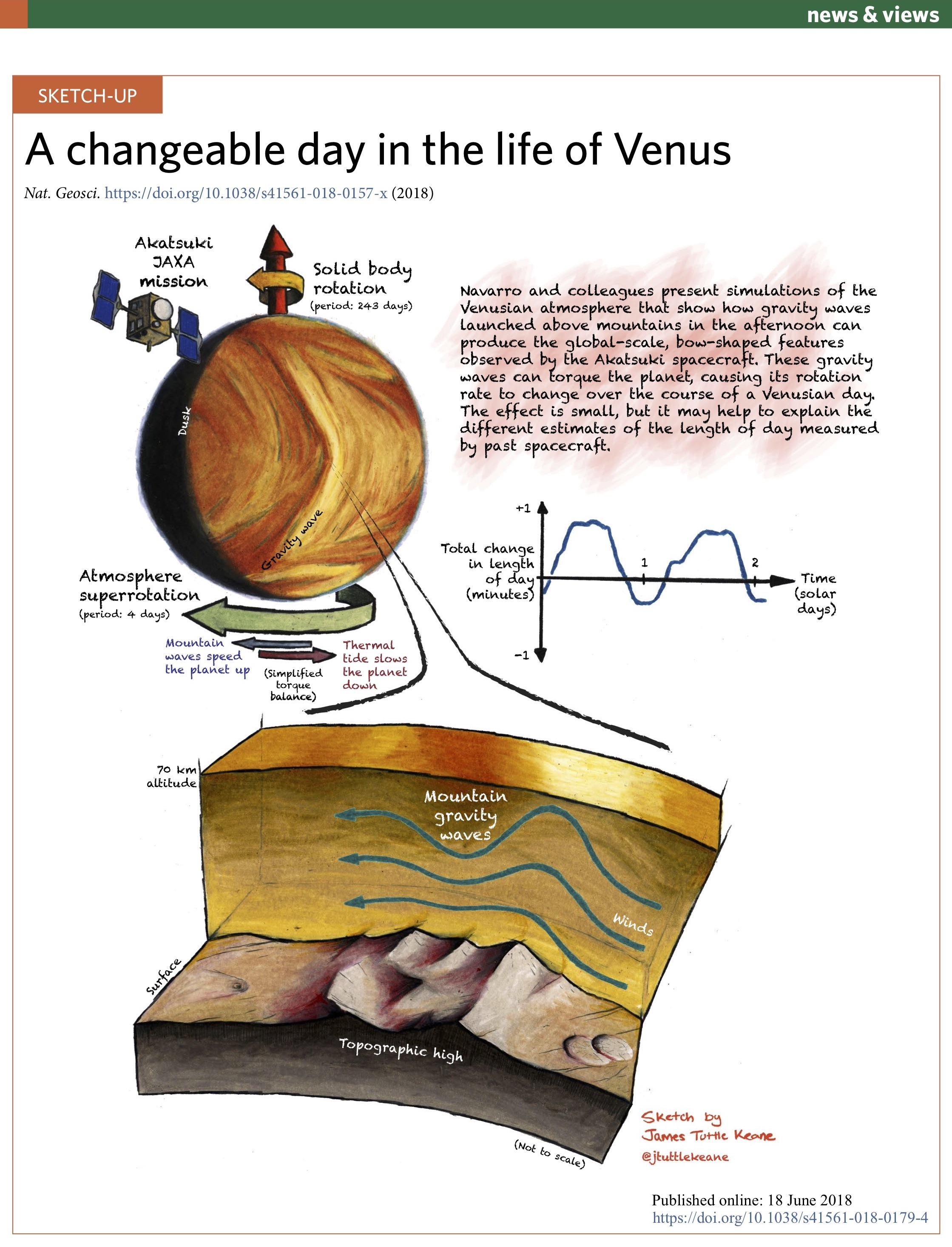 Changeable Day in the Life of Venus