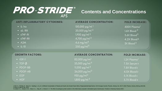 Pro-Stride (Contents and Concentrations)