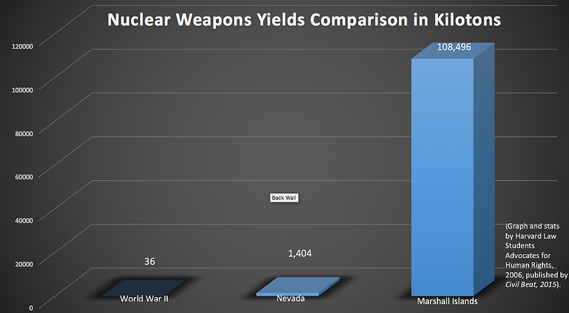 Nuclear Weapons Yields