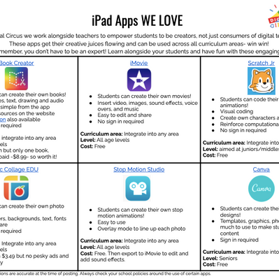 6 iPad apps WE LOVE