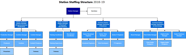 Station Structure.png