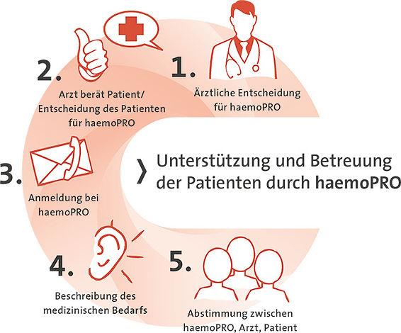 Betreuung haemoPRO
