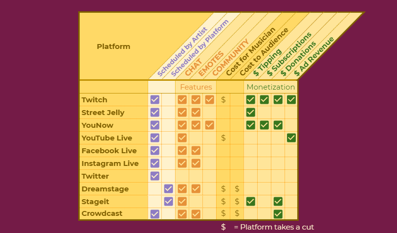 Comparison of Live Music Streaming Platforms