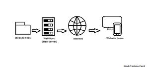 web-hosting-kya-hai