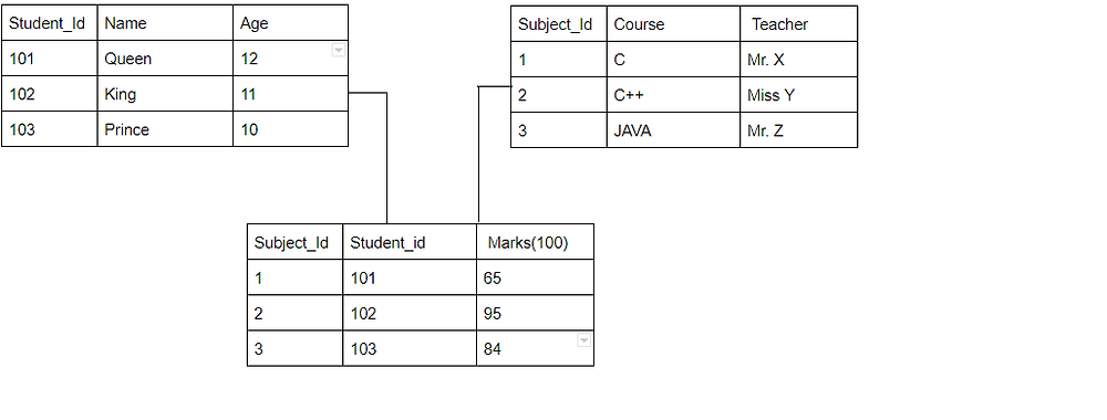 Relational_database_model