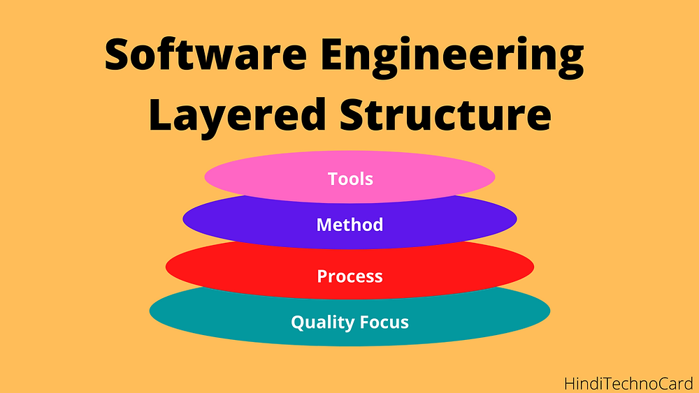 software engineering a layered technology kyoun kaha jaata hai in Hindi