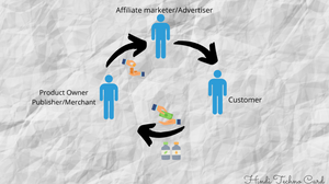 what_is_affiliate_marketing_in_Hindi