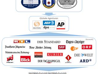 Studie : Propagandu šíří tři západní agentury - AP, AFP a Reuters!!!!