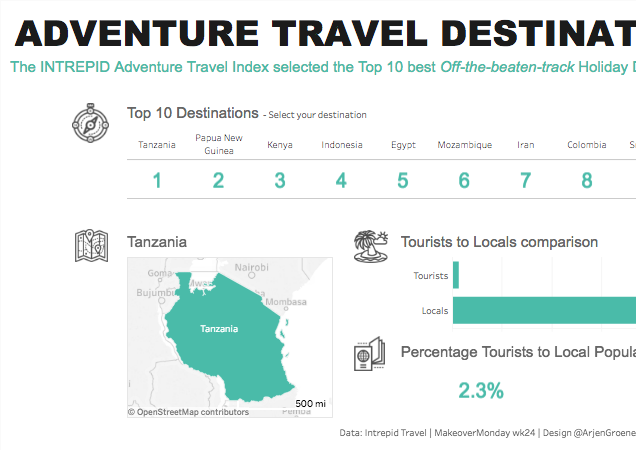 Adventure Travel Destinations