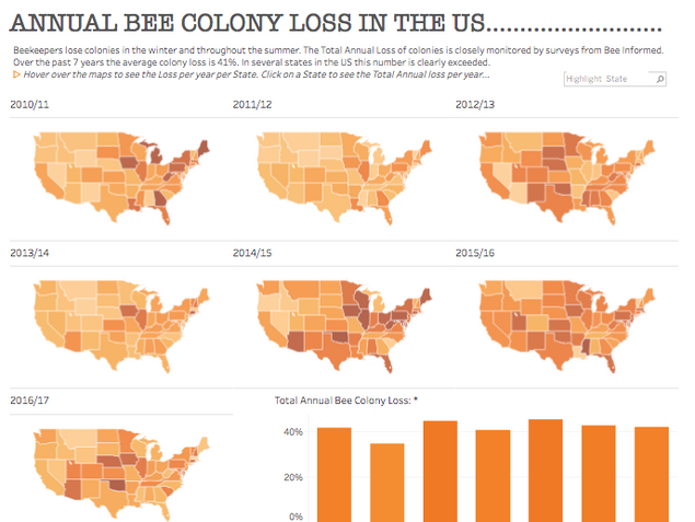 Annual Bee Colony Loss