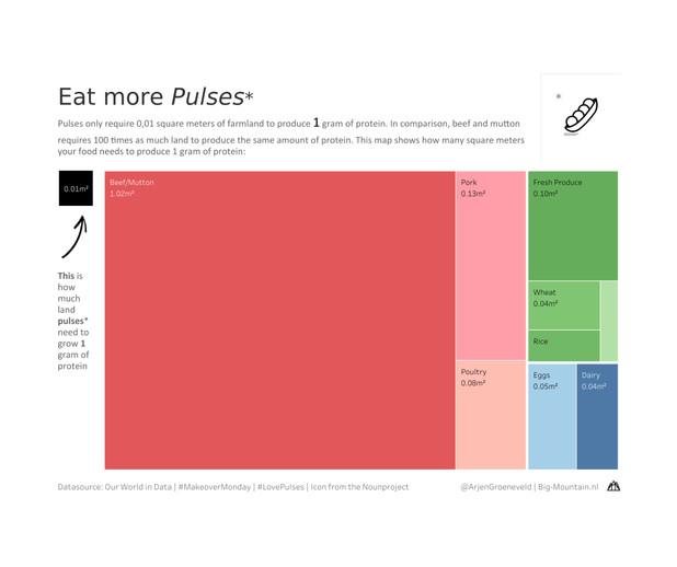 Eat more Pulsles