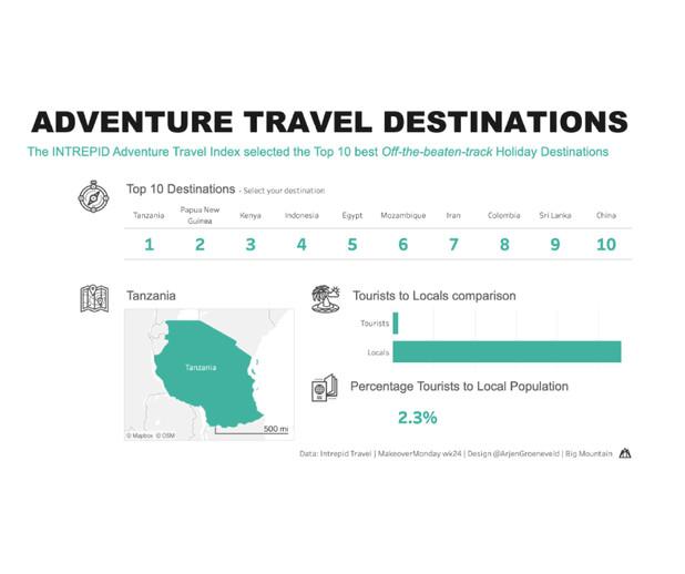 Adventure Travel Destionations