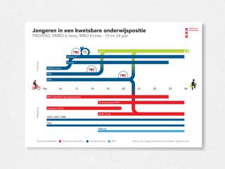 Amsterdam - Educational tracks visualisation