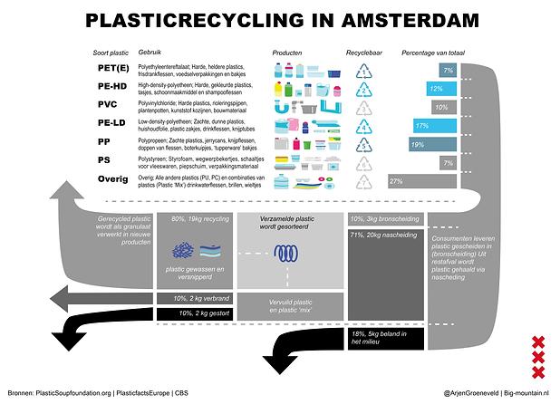 Plastic recycling Amsterdam