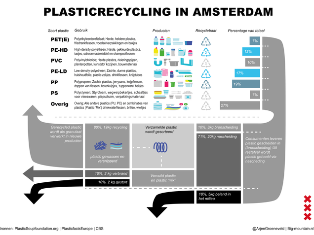 Plastic recycling in Amsterdam