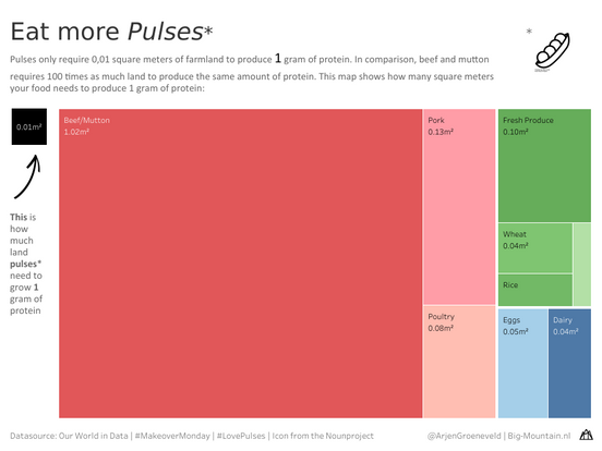 Eat More Pulses
