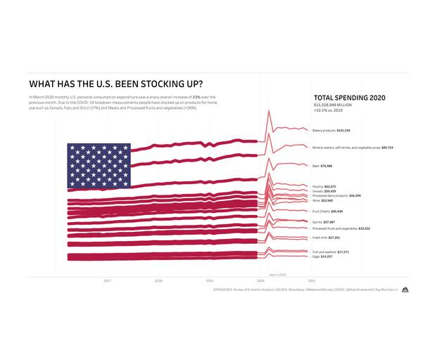 US stocks in 2020