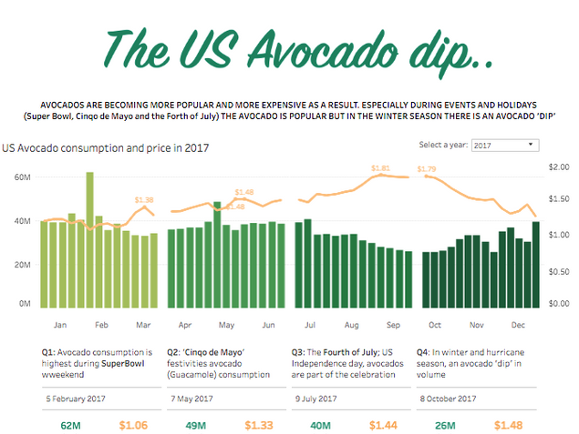 The US Avocado Dip