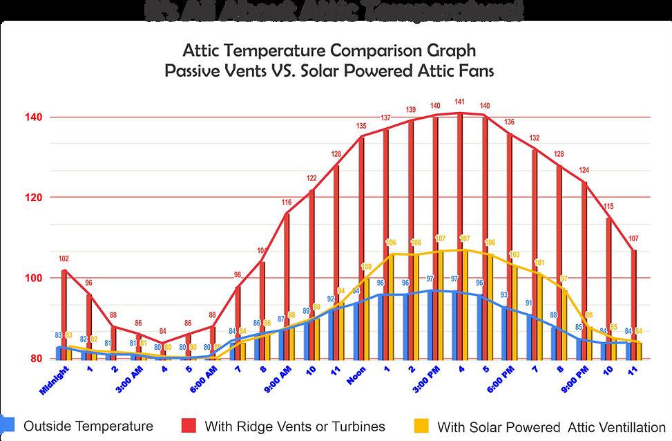 wholesale solar attic fans, wholesale solar fans, wholesale solar royal, wholesale attic breeze