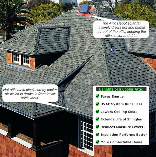 why do I need a solar attic fan, wholesale solar attic fans, wholesale solar royal fans, wholesale attic breeze,