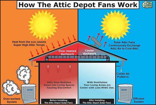 Attic Ventilation | Wholesale Solar Fans | Wholesale Solar Attic Fans | Solar Ventilation Wholesale