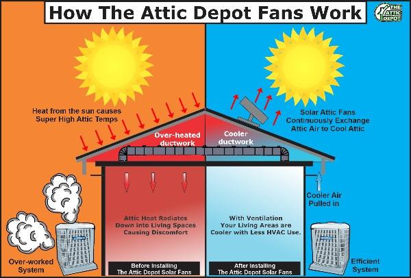 how solar fans work