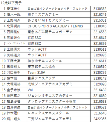 ジュンレオスプリングテニストーナメント2021(関東公認大会4C) ウェイティングリスト