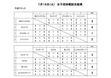 7月16日(火)女子団体戦試合結果