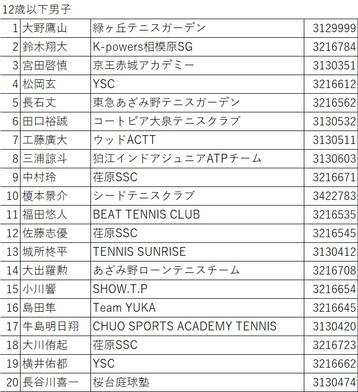 ジュンレオオータムテニストーナメント2021(関東公認大会4C)ウェイティングリスト(8月25日)更新