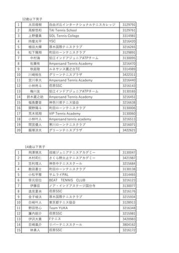 ジュンレオウィンター(関東公認4C)ウェイティングリスト