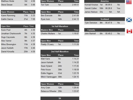 Race Report - Week of July 30th