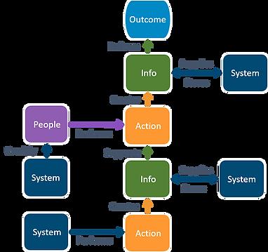 Digital business transformation template