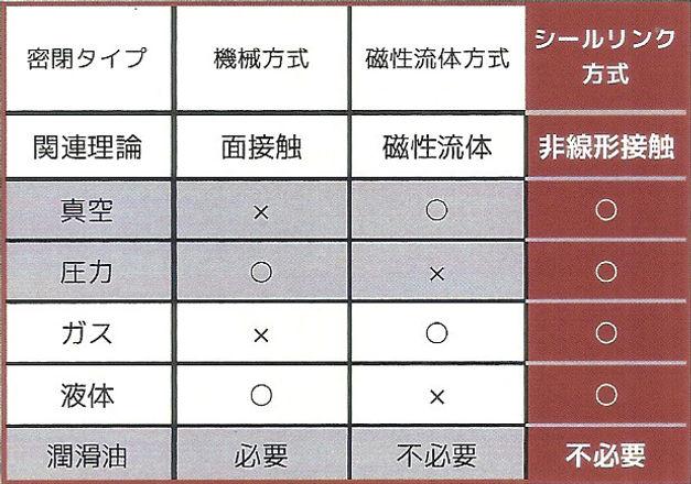 ロータリーシールユニット表.jpg