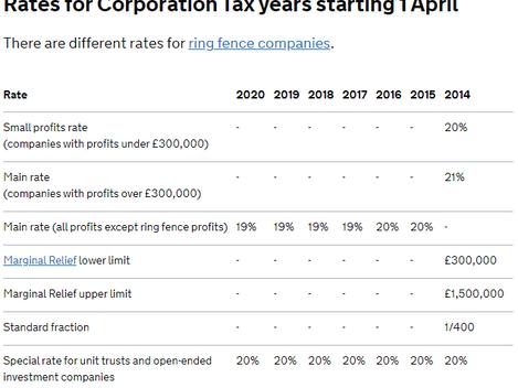 HMRC Corporation tax rates