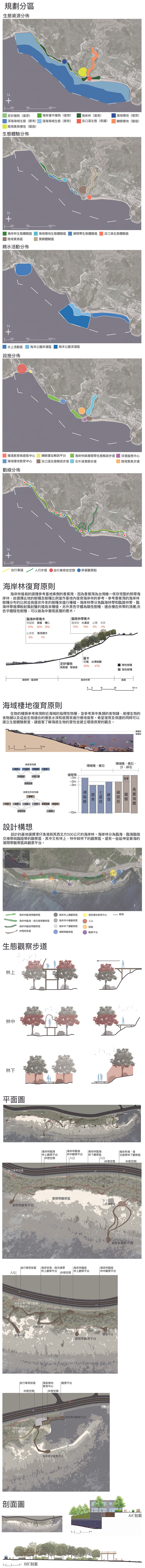 Greening Corridor On Kenting Coastline-作