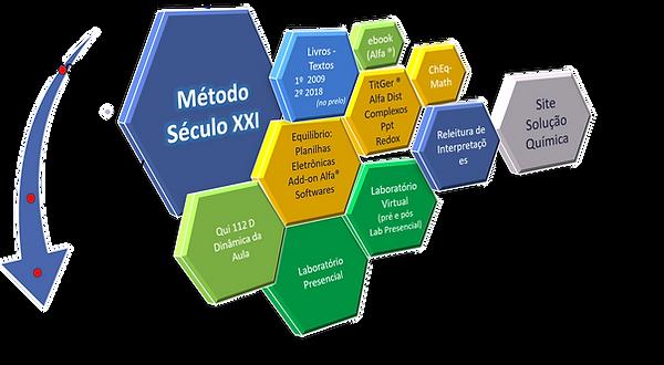 Visao_Geral_da_Producao_do_MétodoXXI.png