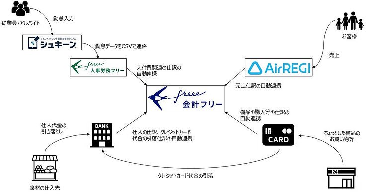 freeeの活用例.JPG
