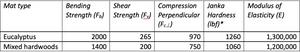 Bending, shear, compression, and hardness Eucalyptus vs. mixed hardwoods.